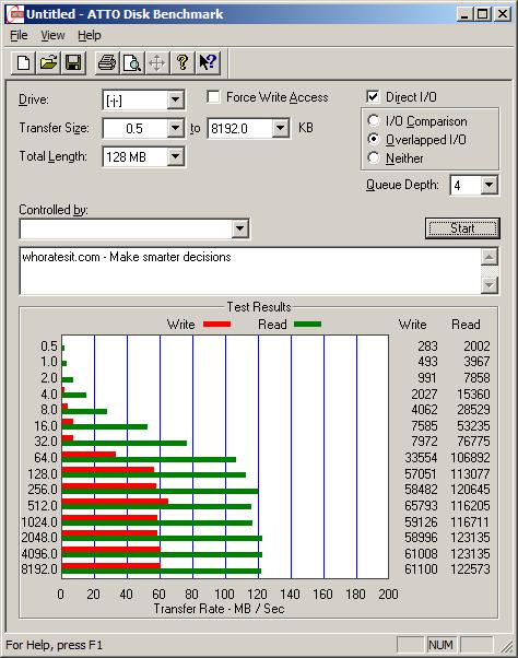 ATTO Benchmark Speed Test